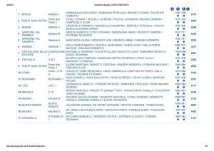Classifica Squadre _ C102